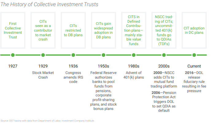 Collective Investment Trusts - the Fastest Growing